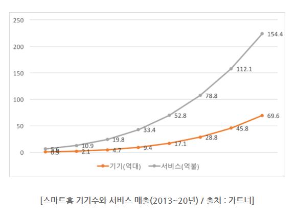스마트홈 기기수와 서비스 매출(2013년~현재)