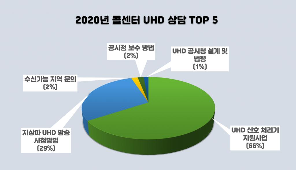 콜센터 통계(2020년 1월~7월)