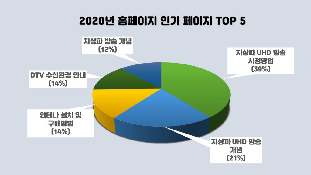 홈페이지 통계(2020년 1월~7월)