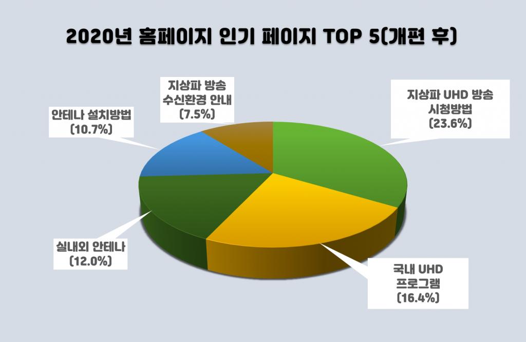 홈페이지 주요 문의 통계(1월~12월)